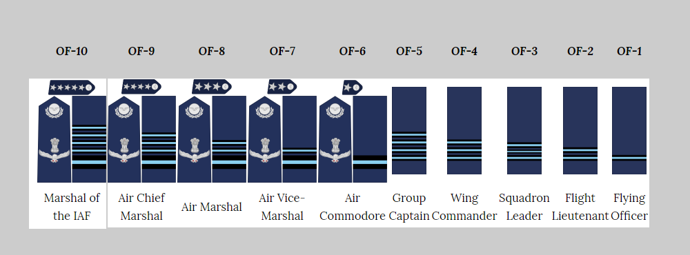 List of indian air force Officer Rank with Flag |