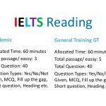 How to  Score good in ilets ( Reading )?